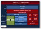 Technical Architecture Schulungen